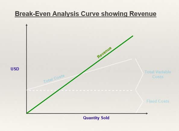 thextraordinarionly break even analysis curve showing Revenue in the financial plan section of startup and small business business plan