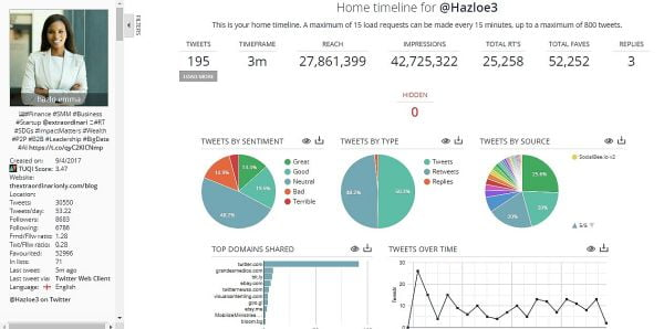 thextraordinarionly life span of a Tweet on Twitter platform for hazloe3