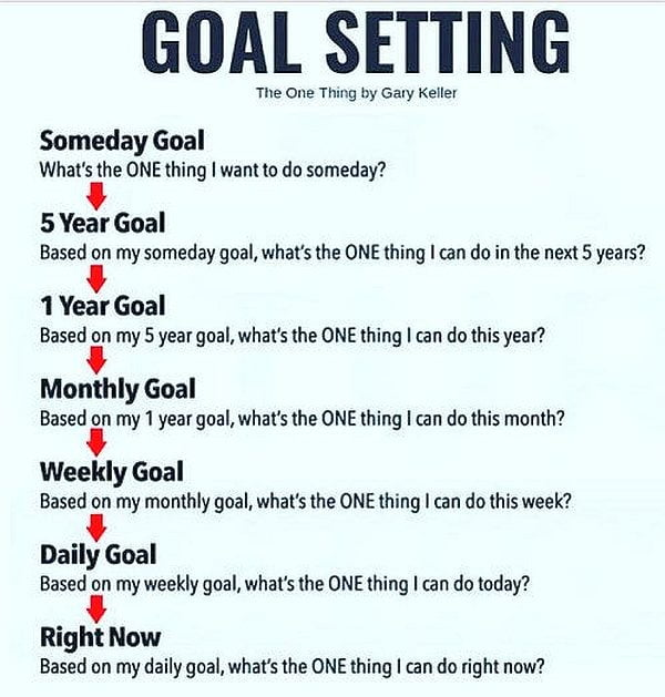 thextraordinarionly goal setting one thing by Gary Keller