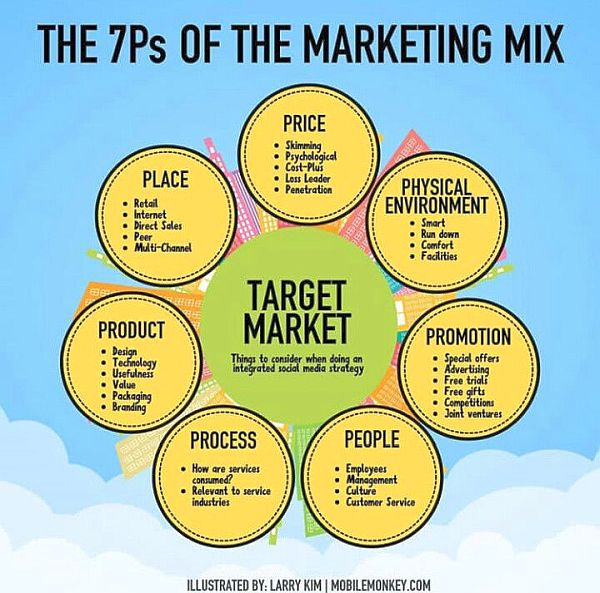 thextraordinrionly 7Ps of the marketing mix illustrated by Larry Kim of Mobile Monkey